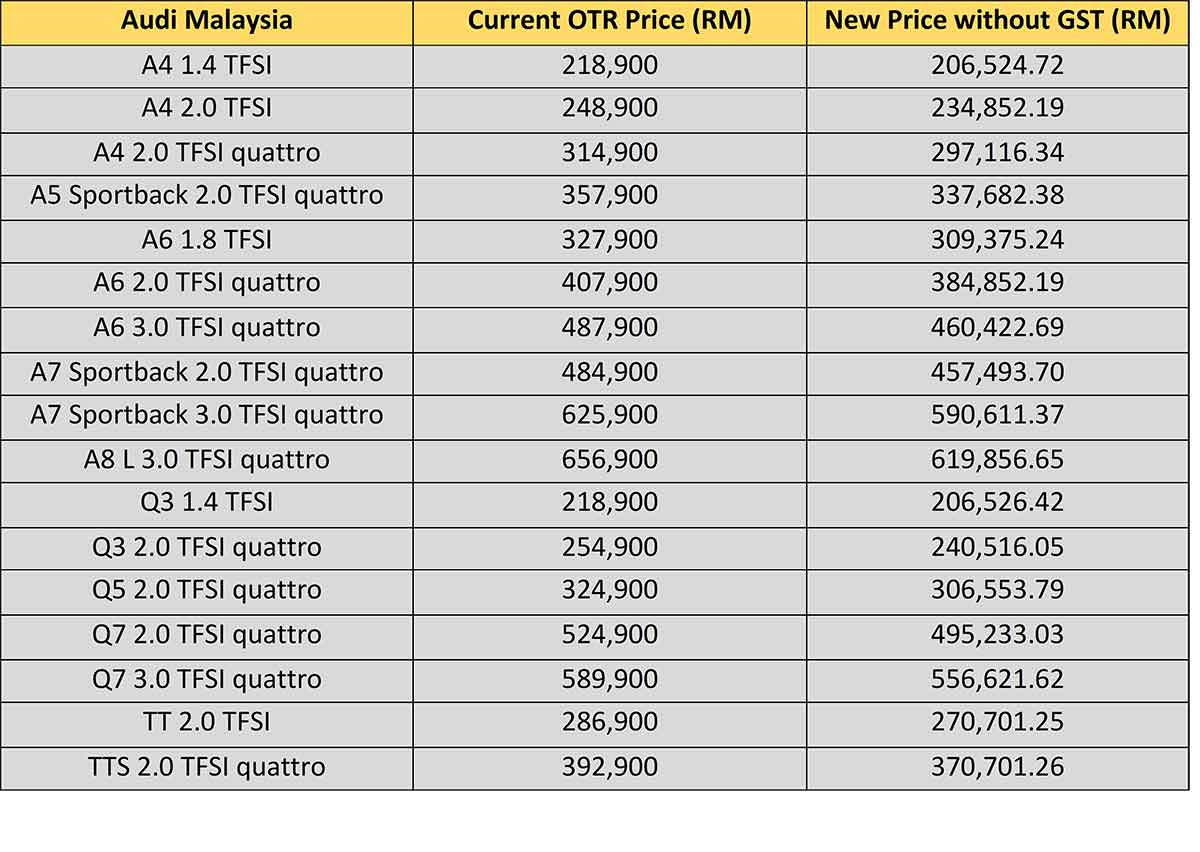 the ultimate malaysian car price list without gst - carsome malaysia