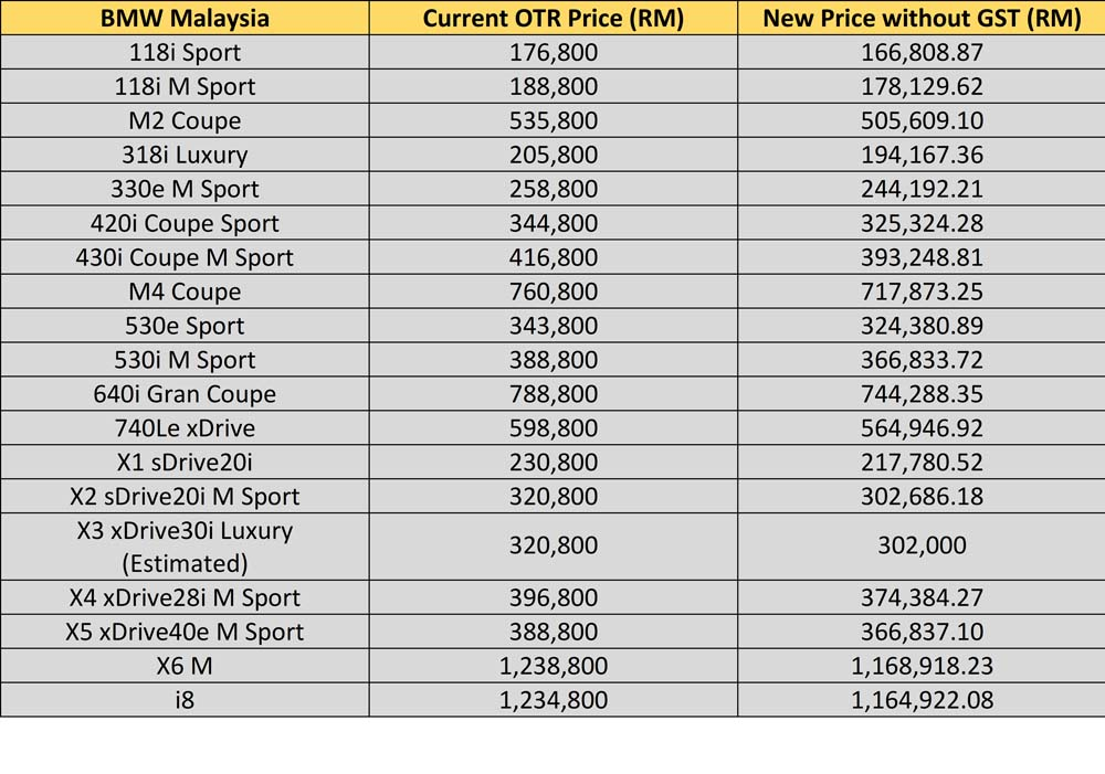 The Ultimate Malaysian Car Price List Without Gst Carsome Malaysia