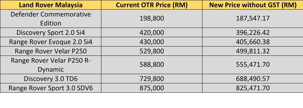 The Ultimate Malaysian Car Price List Without Gst
