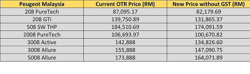 The Ultimate Malaysian Car Price List Without GST ...