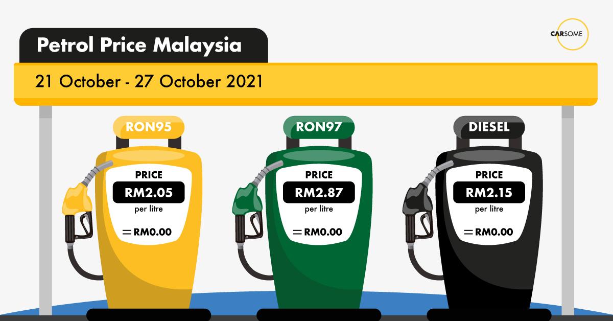 Petrol price this week