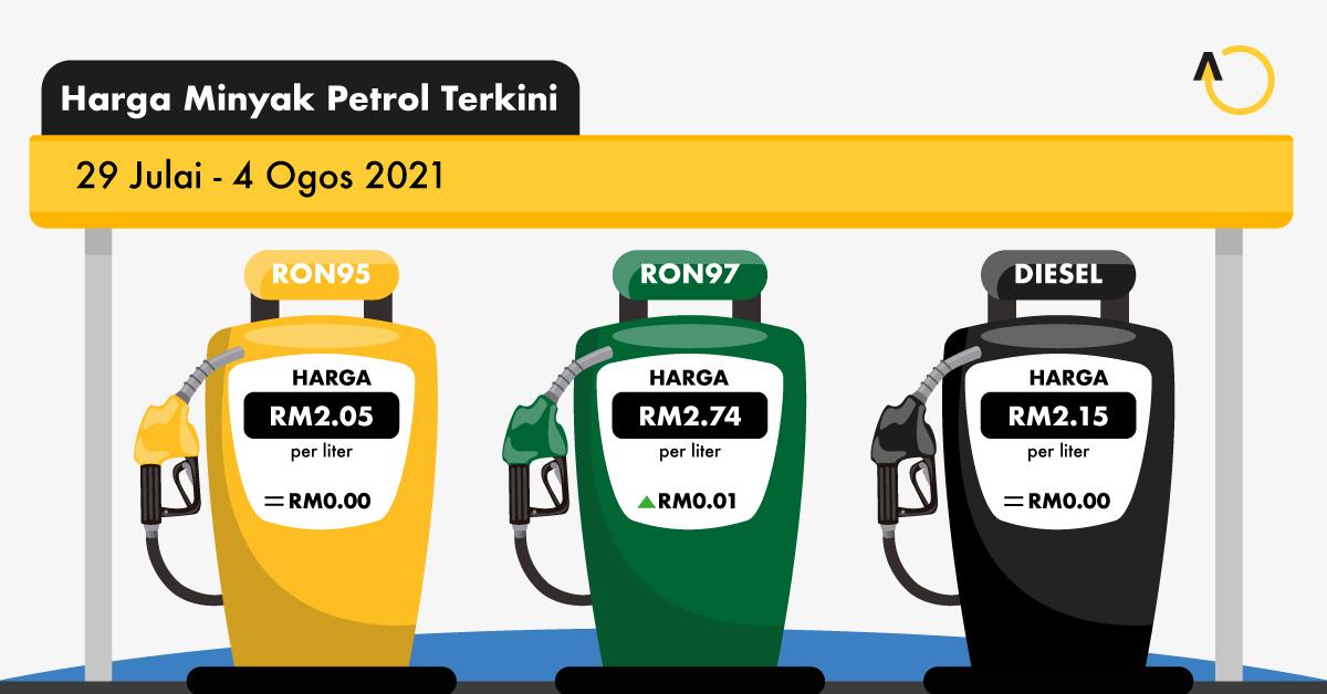 harga minyak hari ini
