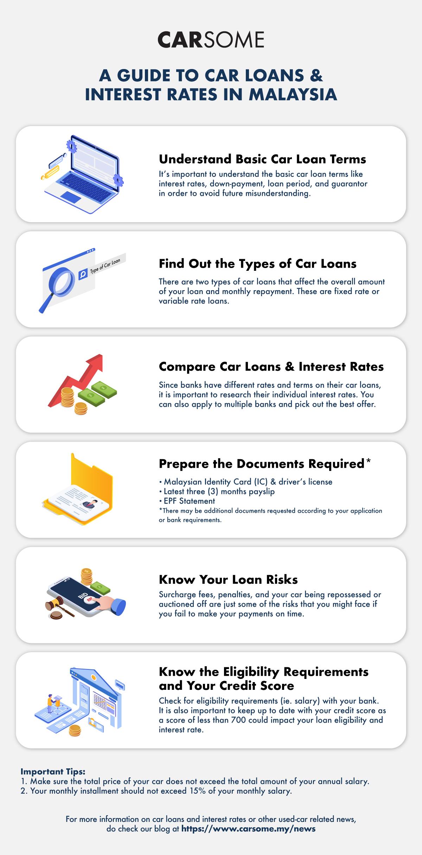 A guide to car loan in Malaysia