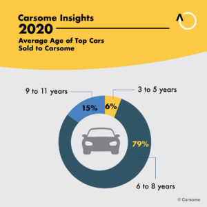Average Age of Cars sold to Carsome
