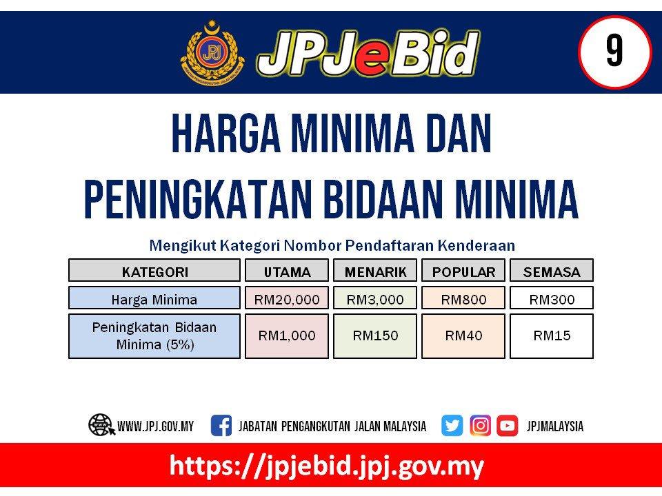 harga minimum dan peningkatan bidaan minimum | JPJeBid - beli nombor plat online