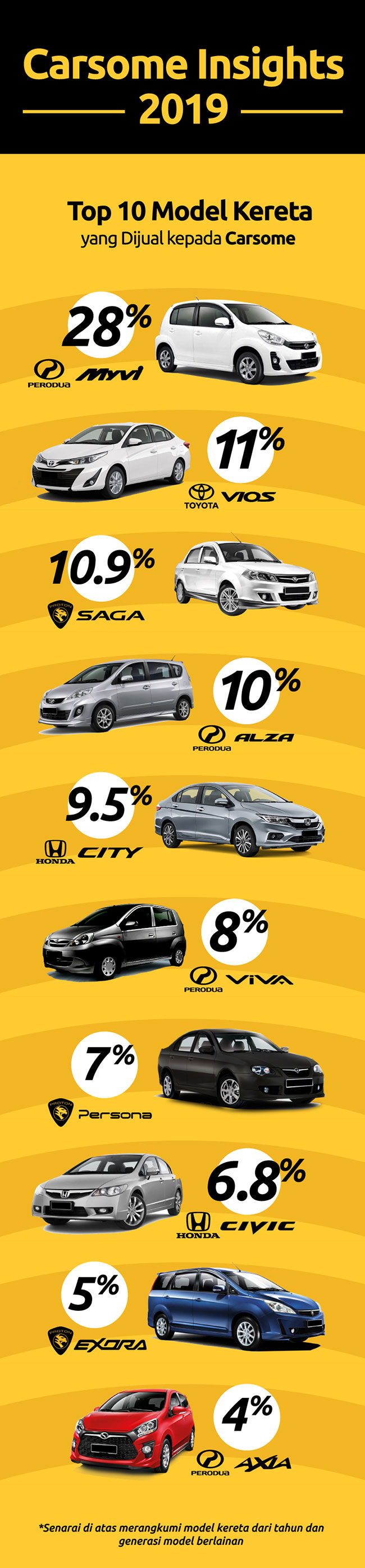 Apakah Jenama Dan Model Kereta Paling Popular Di Malaysia Carsome Malaysia