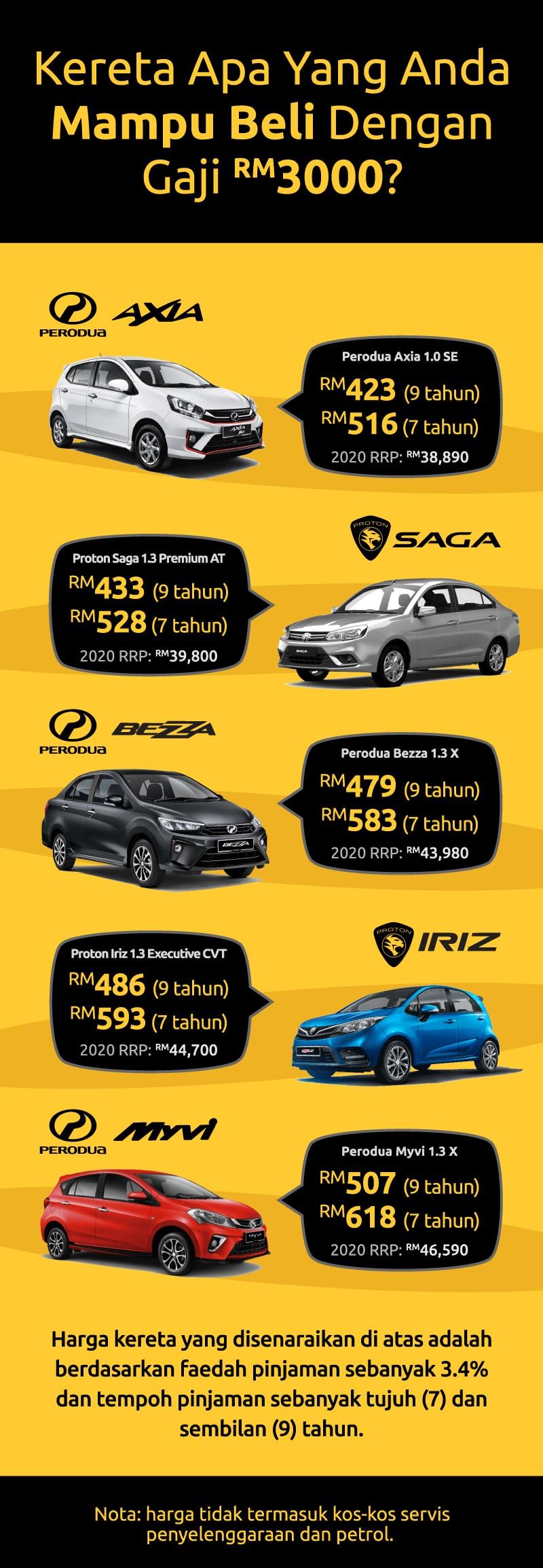 kereta mampu milik gaji RM3000