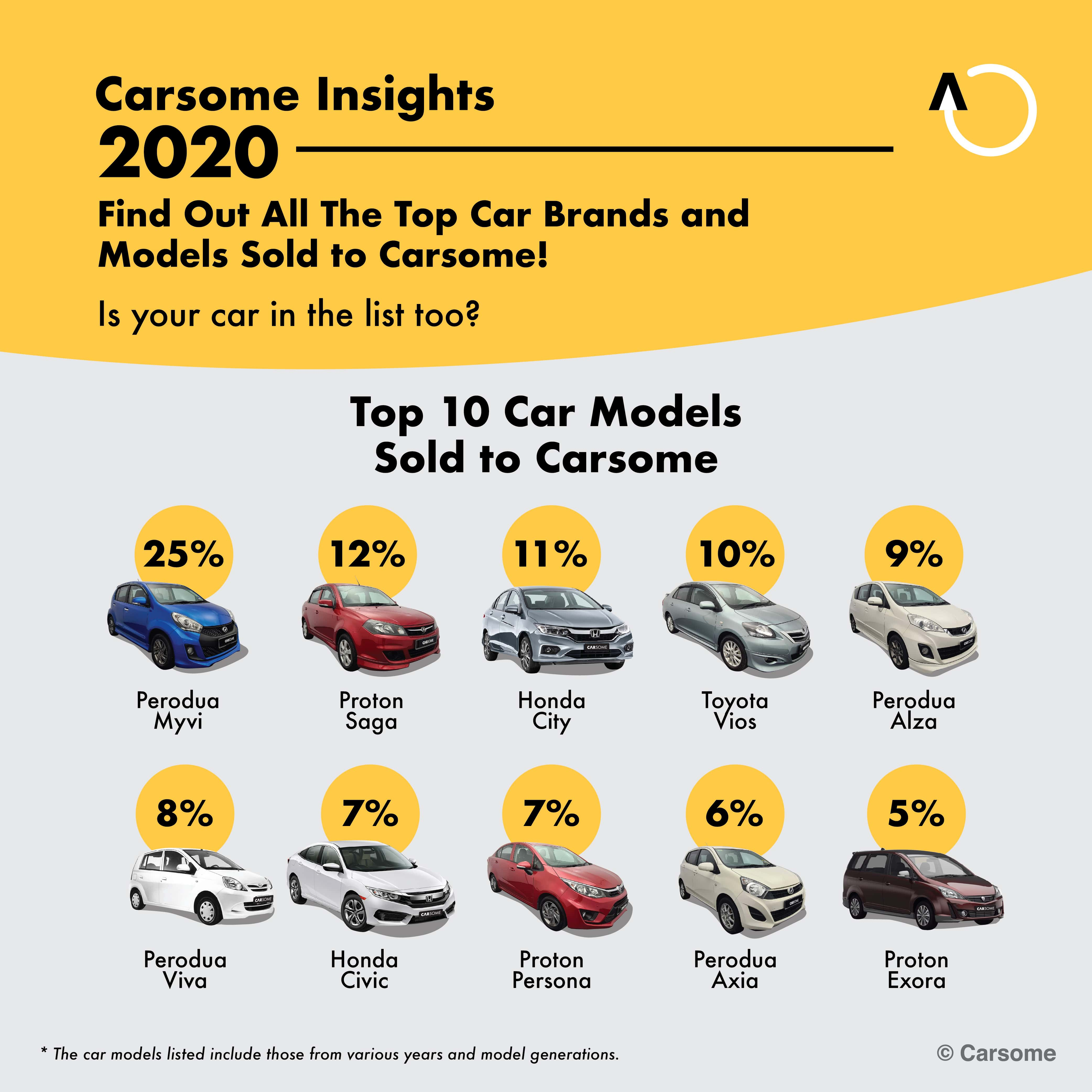 Top Cars Sold to Carsome